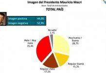 Imagen Macri