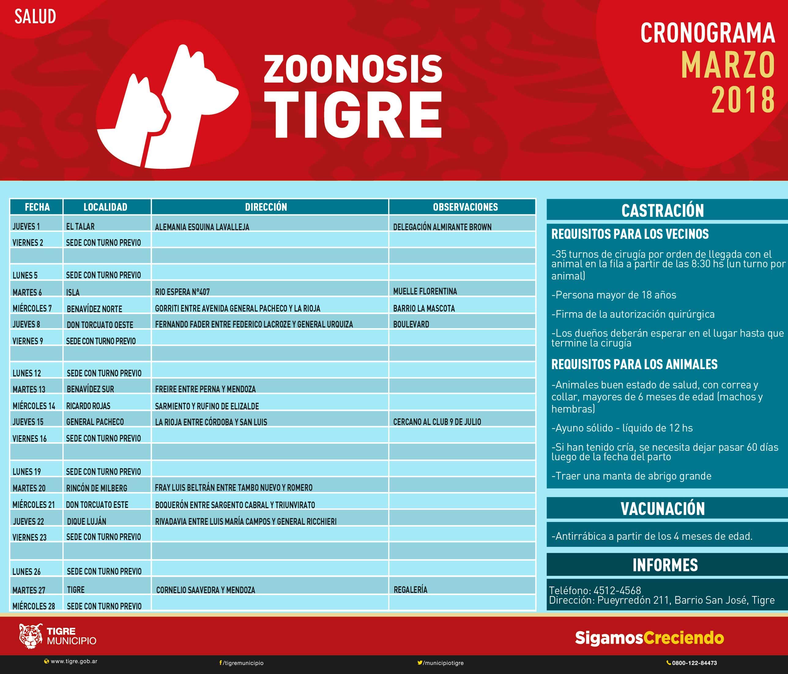 Zoonosis Marzo