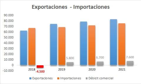 Exportaciones - Importaciones
