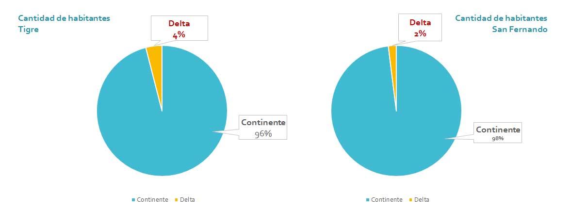 Cantidad de habitantes Delta