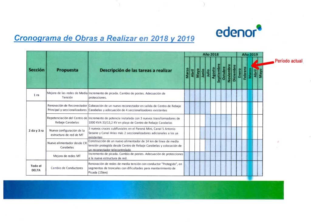 Plan de Obras Edenor a marzo 2019