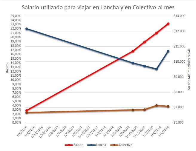 Salario vs lancha y colectivo