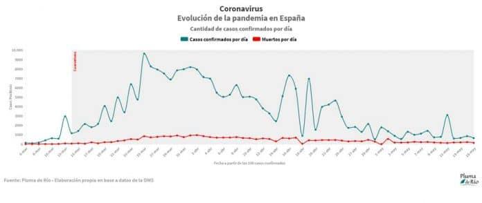 España Curva